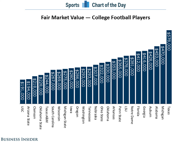 College Athletes Value